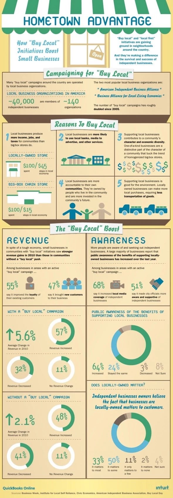 buying-local-infographic